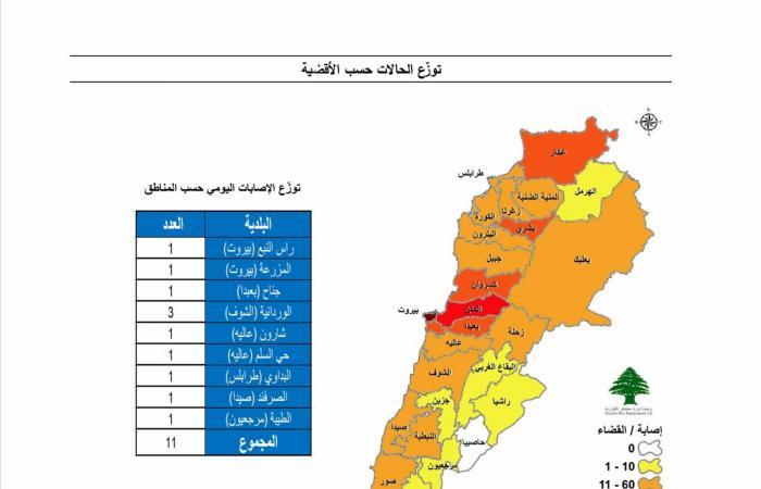إليكم آخر تطوّرات كورونا في لبنان بحسب غرفة إدارة الكوارث