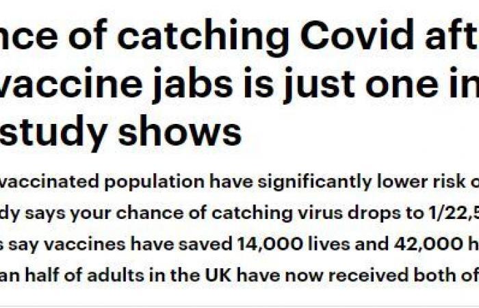 دراسة بريطانية: جرعتان من لقاح كورونا تحميك 3 مرات أكثر من الجرعة الواحدة